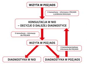 Diagnostyka onkologiczna