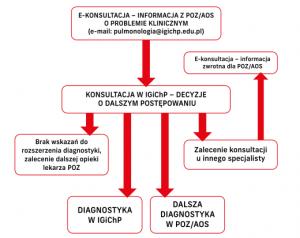 Diagnostyka pulmologiczna