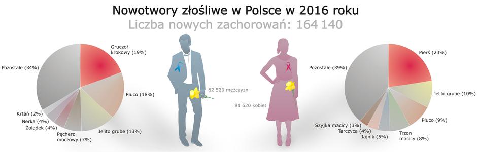 Nowotwory złośliwe w Polsce