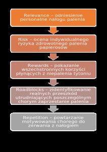 Profilaktyka antynikotynowa