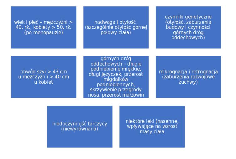 diagram zaburzeń oddychania